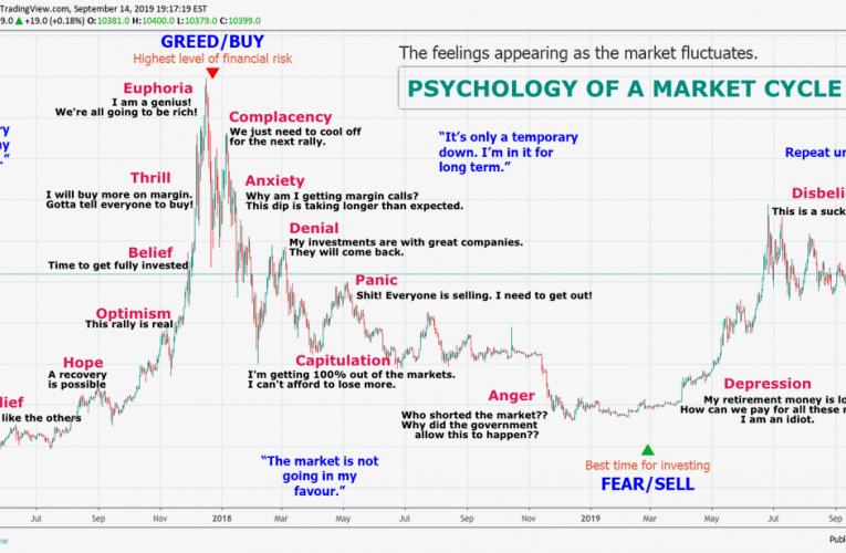 Kriptovaliutų rinkos ciklai ir bitkoino dominavimo procentas